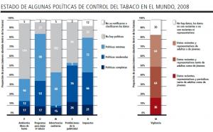 Grafico del Tabaco