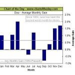 Tres indicadores bursátiles para pronosticar junio
