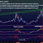 Los indicadores sugieren tan sólo un rebote de corto plazo