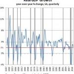 ¿Está cerca EE.UU. de una segunda recesión?