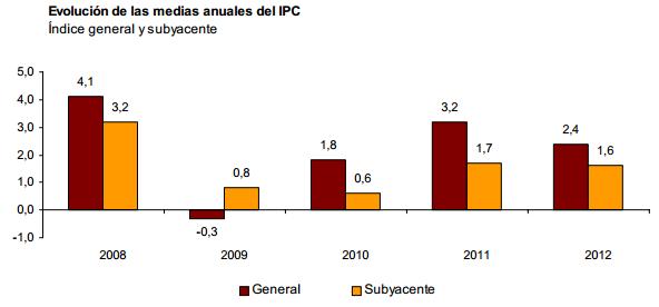 IPC 2012