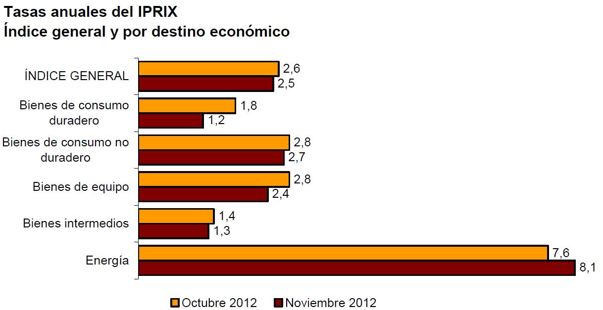IPRIX noviembre 2012