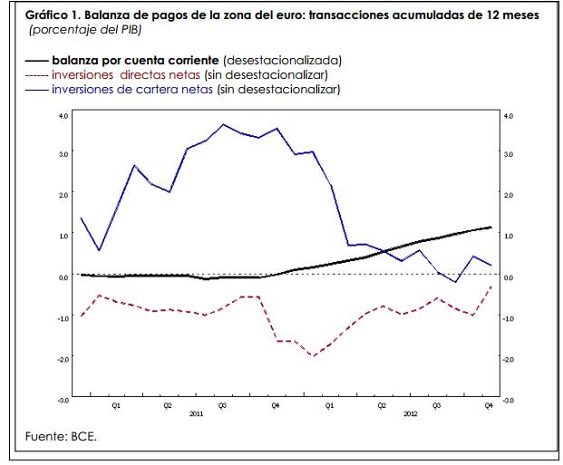 balanza de pagos noviembre 2012