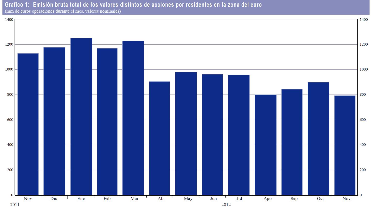 emision valores zona euro noviembre 2012