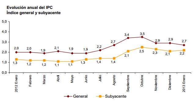IPC Enero 2013 definitivo