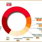 El sector hotelero podría ahorrar 210 millones de euros al año si aplicase medidas de eficiencia energética