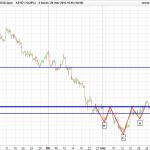 GBP/USD. HCH con fuertes implicaciones alcistas