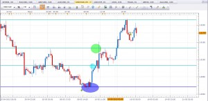 USDCAD 2013 05 16 08 42 300x146 Forex Trading Sergio Vargas 16 de Mayo 