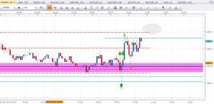 SP500 2014 05 22 09 43 300x146 Forex Trading Sergio Vargas 23 de Mayo 2014