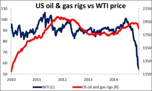 US_oil_gas_rigs_vs_WTI_price