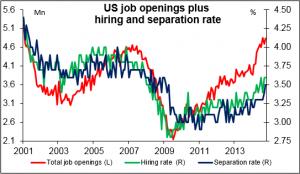 US_job_openings_plus_hiring_and_separation_rate