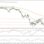 Análisis EUR/GBP 18-02-2015