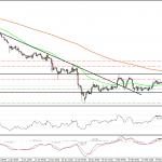 El EUR/USD toca de nuevo resistencia en los 1.1450