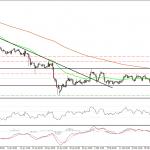 El EUR/USD continua sin tendencia