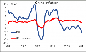 Graph%20CN%20inflation
