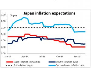 Graph_Japan18022015