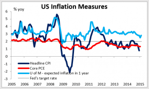 Graph_USinflation26022015