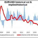 Análisis EUR/USD 25-02-2015