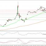 Análisis Intradía USD/RUB 16-02-2015
