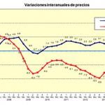 El precio medio del m2 de la vivienda libre en España se sitúa en 1.463,1 euros