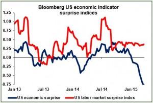 Bloomberg US economic indicator surprise indices 27-03-2015
