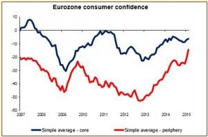 Eurozone consumer confidence 23-03-2015