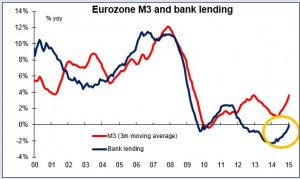 Eurozone M3 and bank lending 26-03-2015