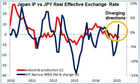Japan IP vs JPY Real Effective Exchange Rate 30-03-2015