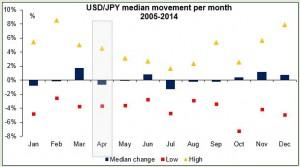 USD/JPY median movement per month 2005-2014