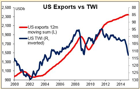 US Exports vs TWI 18-03-2015