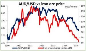 AUD/USD vs iron ore price 31-03-2015