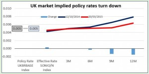 UK market implied policy rates turn down