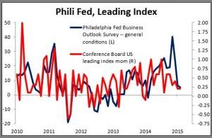 Phili Fed, Leading Index 19-03-2015