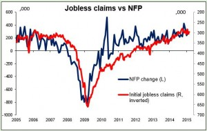 Jobless claims vs NFP 27-03-2015