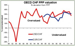 OECD CHF PPP valuation