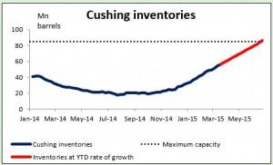cushing inventories 27-03-2015