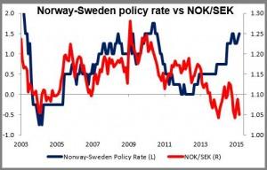 Norway-Sweden policy rate vs NOK/SEK