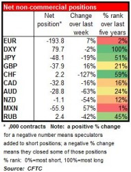net non-commercial positions 23-03-2015