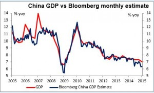 China GDP vs Bloomberg monthly estimate 15042015