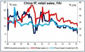 China IP retail sales FAI 15042015