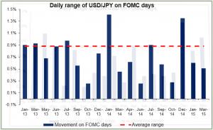 Daily range of USDJPY on FOMC days 29042015
