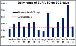 Dayly range of EURUSD on ECB Days 15042015