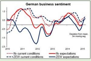 German business sentiment 21042015