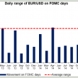 Daily range of EURUSD on FOMC days 29042015