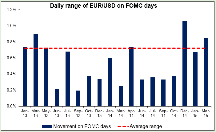 Daily range of EURUSD on FOMC days 29042015