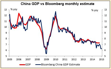 China GDP vs Bloomberg monthly estimate 14042015