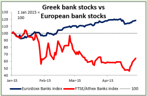Greek bank stocks vs European bank stocks 28042015