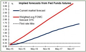 Implied forecasts from Fed Funds futures 29042015