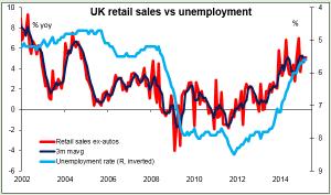 UK retail sales vs unemployment 23-04-2015