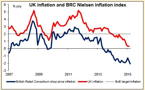 UK Inflation and BFC Nielsen inflation index 14042015